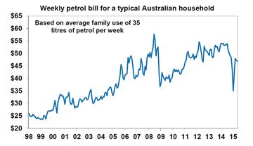 Weekly petrol