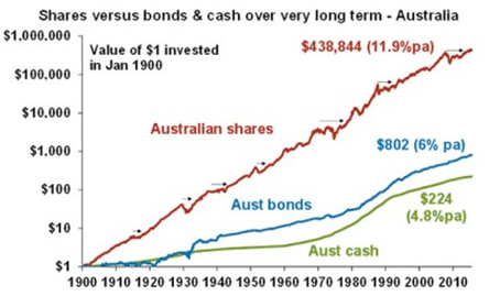 Shares v Bonds