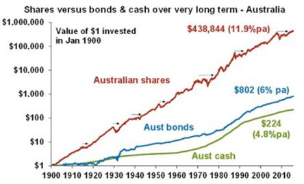 Shares v Bonds