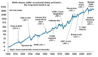 Chart 4 Jan 2016