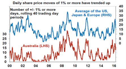 Chart 2 April 2016