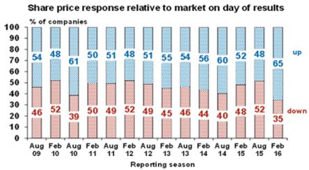 Chart 5 2016