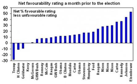 Chart 1 November 2016