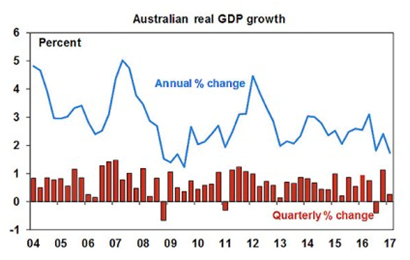 Aus real GDP growth